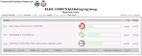 comunali ctl 2014